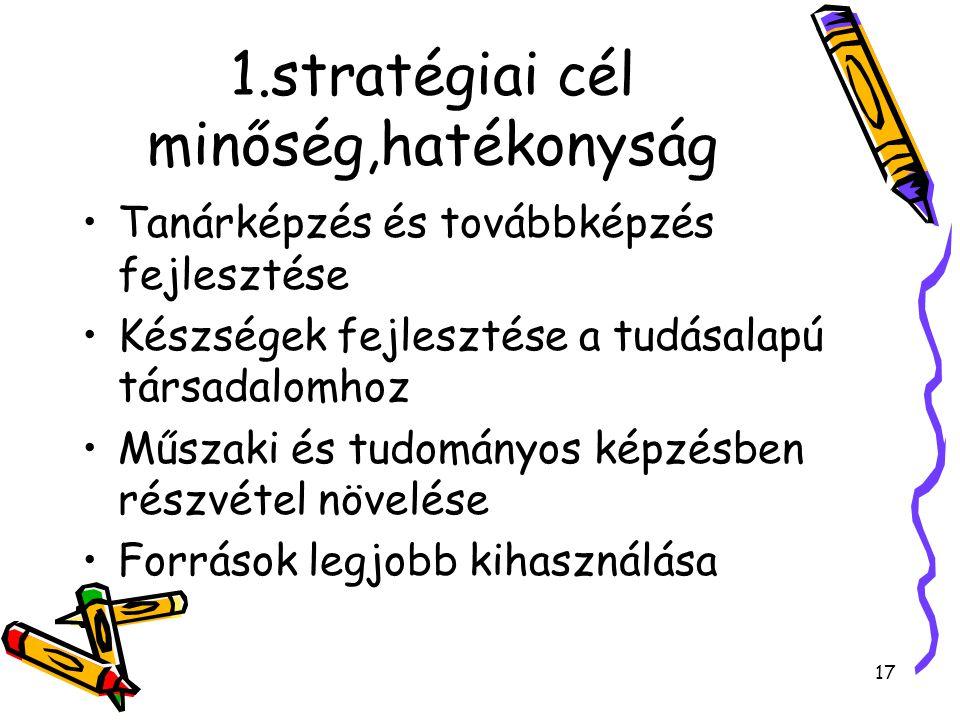 17 1.stratégiai cél minőség,hatékonyság Tanárképzés és továbbképzés fejlesztése Készségek fejlesztése a tudásalapú társadalomhoz Műszaki és tudományos képzésben részvétel növelése Források legjobb kihasználása