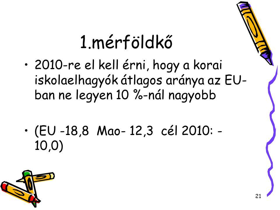 21 1.mérföldkő 2010-re el kell érni, hogy a korai iskolaelhagyók átlagos aránya az EU- ban ne legyen 10 %-nál nagyobb (EU -18,8 Mao- 12,3 cél 2010: - 10,0)