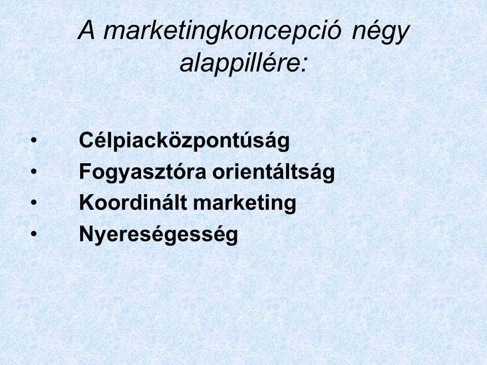 A marketingkoncepció négy alappillére: Célpiacközpontúság Fogyasztóra orientáltság Koordinált marketing Nyereségesség