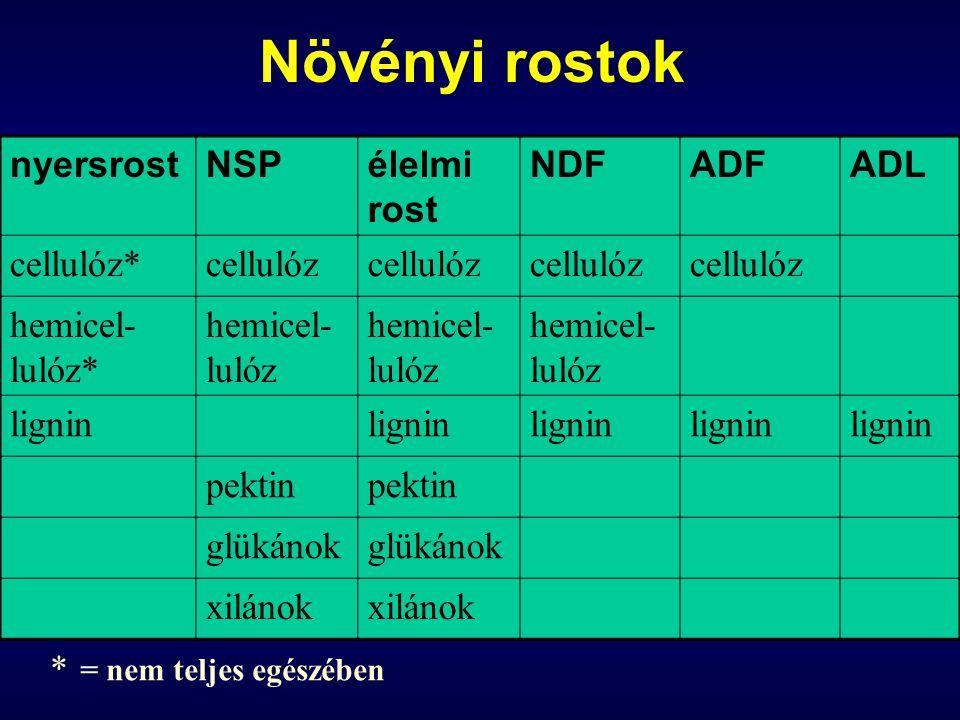 Növényi rostok nyersrostNSPélelmi rost NDFADFADL cellulóz*cellulóz hemicel- lulóz* hemicel- lulóz lignin pektin glükánok xilánok * = nem teljes egészé