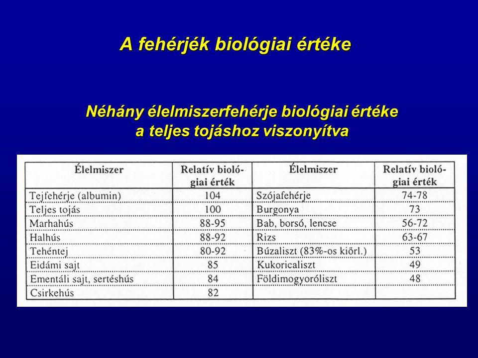 A fehérjék biológiai értéke Néhány élelmiszerfehérje biológiai értéke a teljes tojáshoz viszonyítva