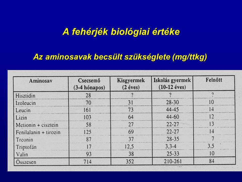 A fehérjék biológiai értéke A különböző életkorú emberek számára javasolt fehérje esszenciális aminosav tartalma és néhány komplett fehérjeforrás összetétele
