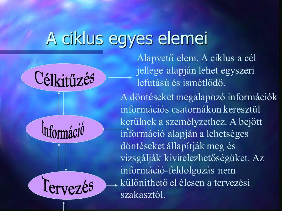 A ciklus egyes elemei Alapvető elem. A ciklus a cél jellege alapján lehet egyszeri lefutású és ismétlődő. A döntéseket megalapozó információk informác