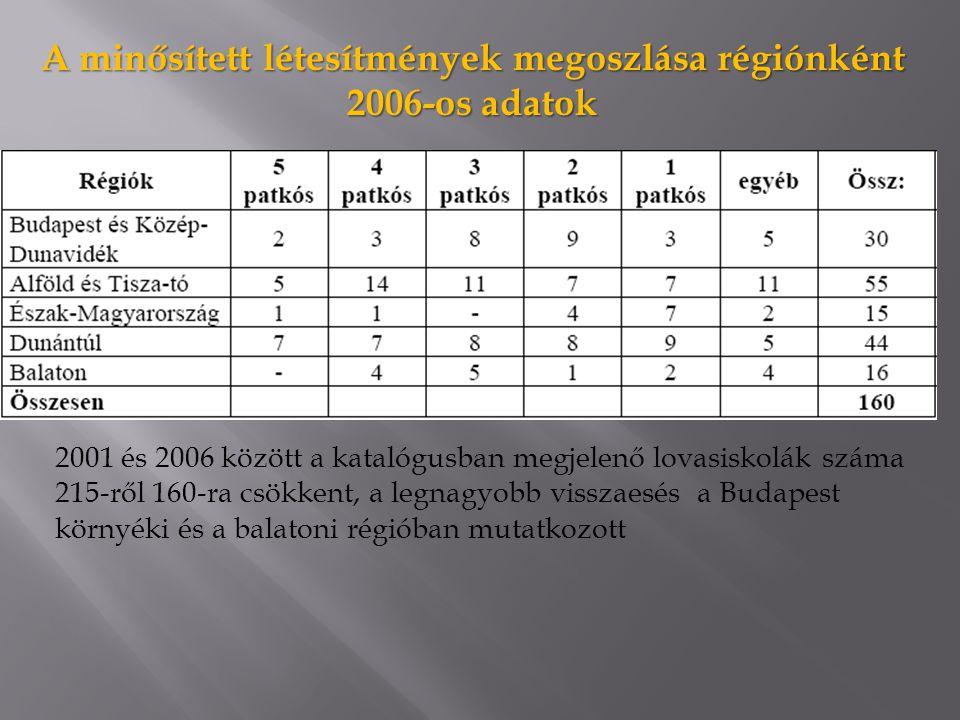 A minősített létesítmények megoszlása régiónként 2006-os adatok 2001 és 2006 között a katalógusban megjelenő lovasiskolák száma 215-ről 160-ra csökkent, a legnagyobb visszaesés a Budapest környéki és a balatoni régióban mutatkozott