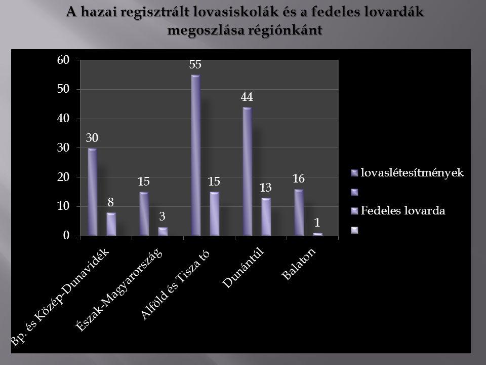 A hazai regisztrált lovasiskolák és a fedeles lovardák megoszlása régiónkánt
