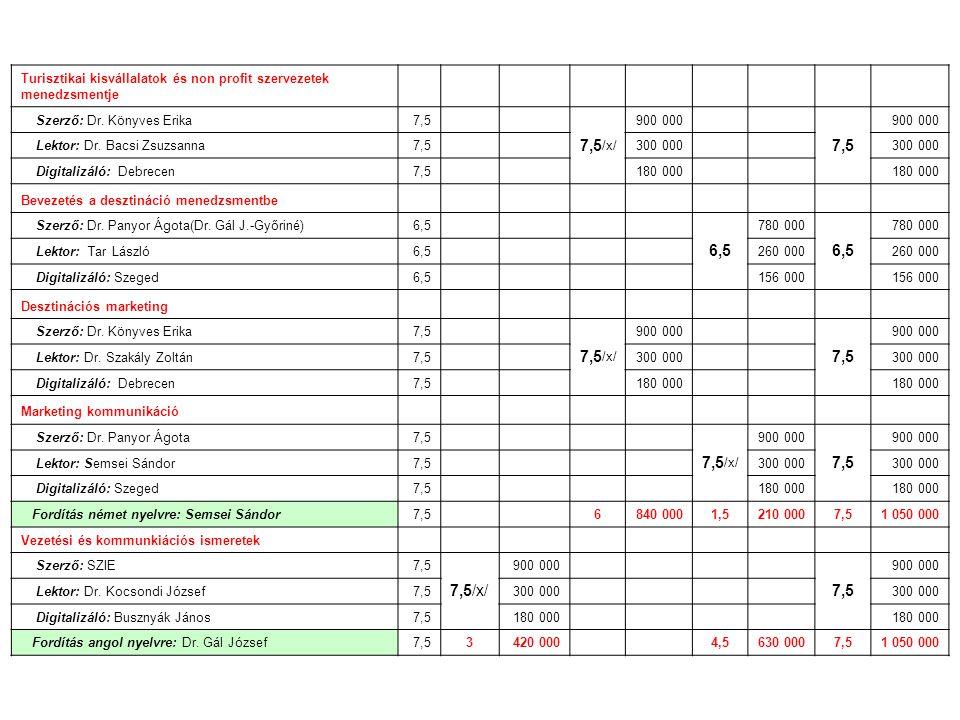 Turisztikai kisvállalatok és non profit szervezetek menedzsmentje Szerző: Dr. Könyves Erika7,5 7,5 /x/ 900 000 7,5 900 000 Lektor: Dr. Bacsi Zsuzsanna