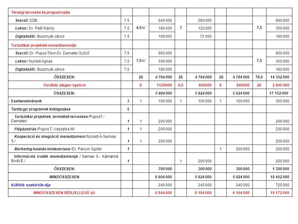 Térségi tervezés és programozás Szerző: SZIE7,5 4,5/x/ 540 000 3 360 000 7,5 900 000 Lektor: Dr.