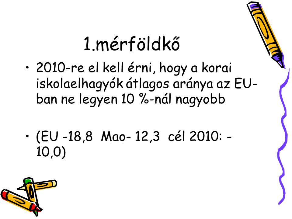 1.mérföldkő 2010-re el kell érni, hogy a korai iskolaelhagyók átlagos aránya az EU- ban ne legyen 10 %-nál nagyobb (EU -18,8 Mao- 12,3 cél 2010: - 10,0)