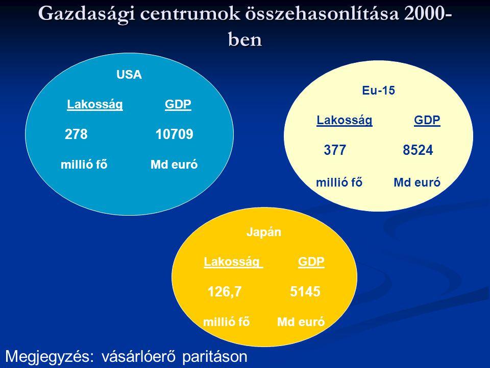 Gazdasági centrumok összehasonlítása 2000- ben USA LakosságGDP 278 10709 millió főMd euró Eu-15 LakosságGDP 377 8524 millió fő Md euró Japán Lakosság