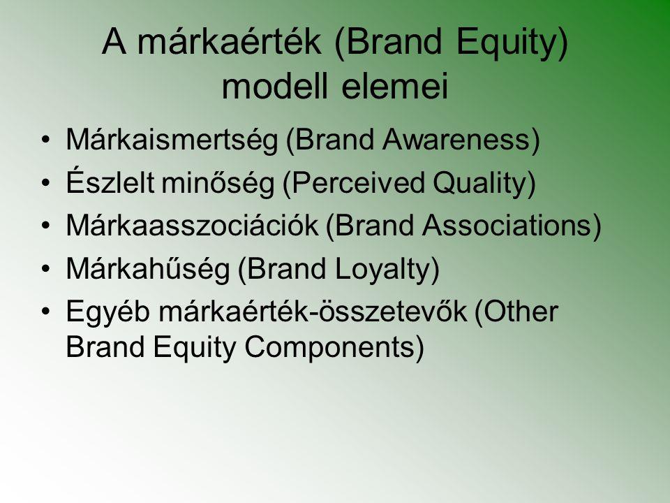 A márkaérték (Brand Equity) modell elemei Márkaismertség (Brand Awareness) Észlelt minőség (Perceived Quality) Márkaasszociációk (Brand Associations)