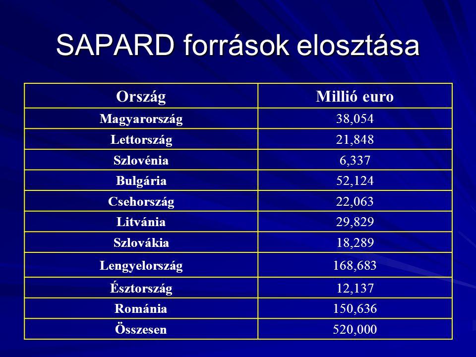 SAPARD források elosztása OrszágMillió euro Magyarország38,054 Lettország21,848 Szlovénia6,337 Bulgária52,124 Csehország22,063 Litvánia29,829 Szlovákia18,289 Lengyelország168,683 Észtország12,137 Románia150,636 Összesen520,000