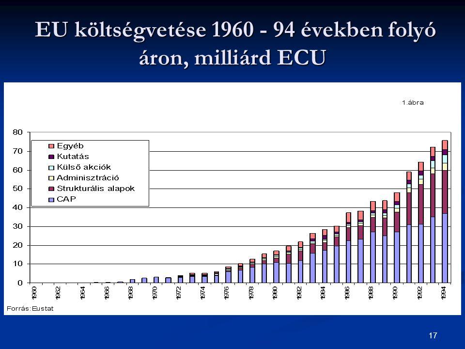 17 EU költségvetése 1960 - 94 években folyó áron, milliárd ECU EU költségvetése 1960 - 94 években folyó áron, milliárd ECU