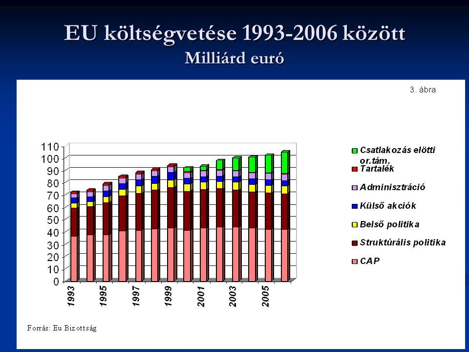 19 EU költségvetése 1993-2006 között Milliárd euró