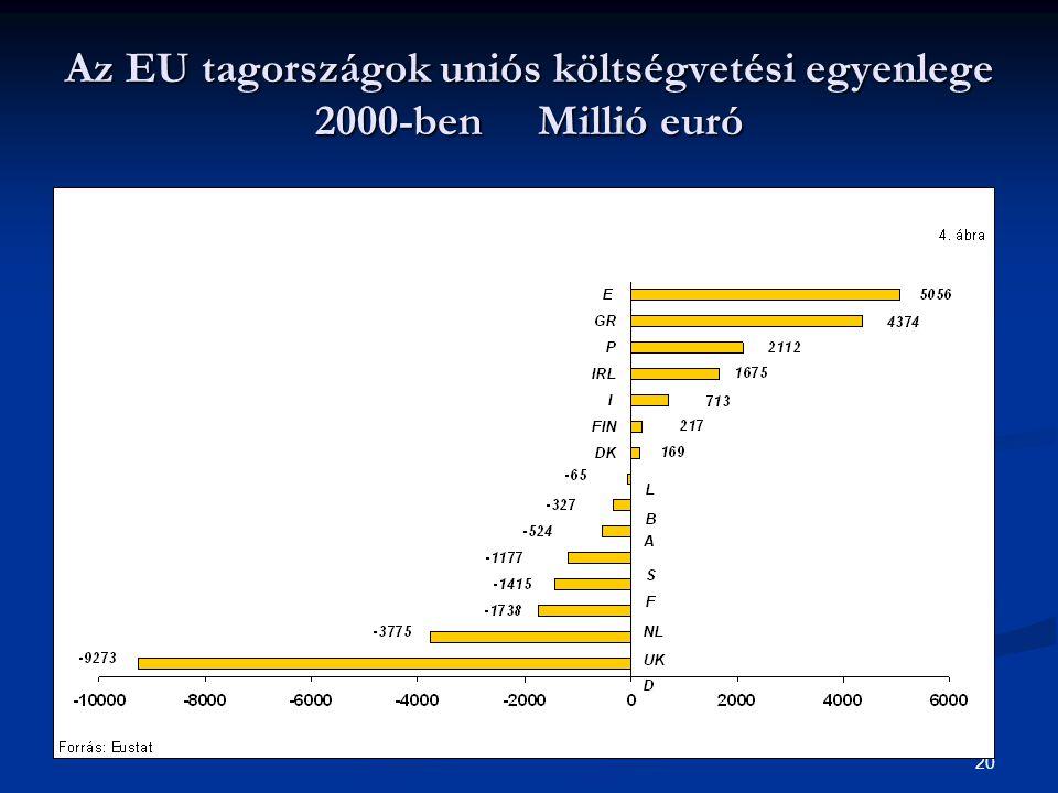 20 Az EU tagországok uniós költségvetési egyenlege 2000-ben Millió euró