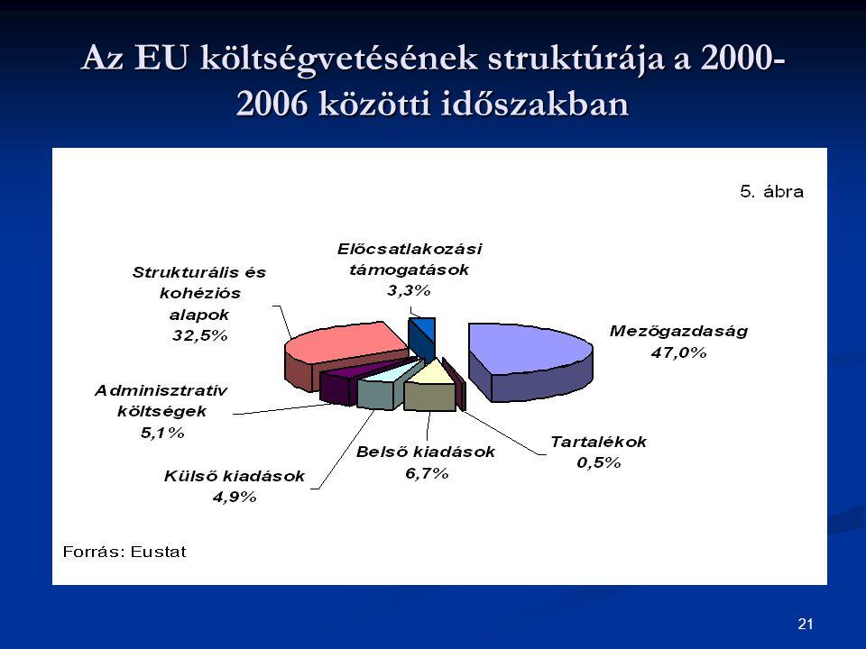 21 Az EU költségvetésének struktúrája a 2000- 2006 közötti időszakban