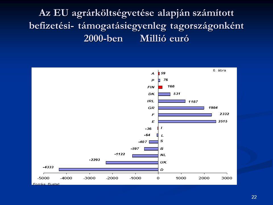 22 Az EU agrárköltségvetése alapján számított befizetési- támogatásiegyenleg tagországonként 2000-ben Millió euró