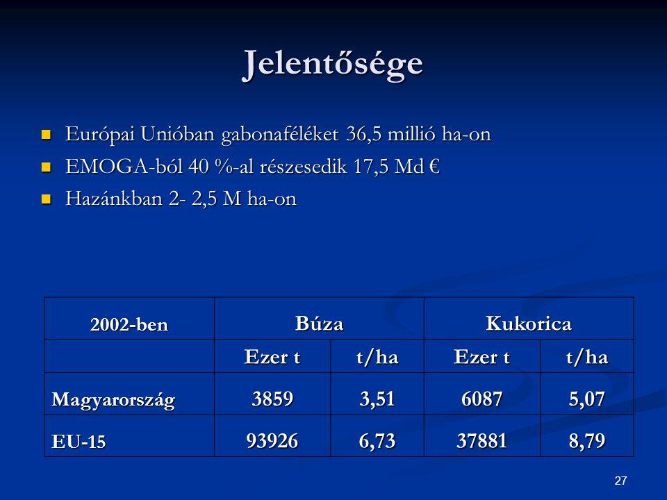 27 Jelentősége Európai Unióban gabonaféléket 36,5 millió ha-on Európai Unióban gabonaféléket 36,5 millió ha-on EMOGA-ból 40 %-al részesedik 17,5 Md € EMOGA-ból 40 %-al részesedik 17,5 Md € Hazánkban 2- 2,5 M ha-on Hazánkban 2- 2,5 M ha-on 2002-benBúzaKukorica Ezer t t/ha t/ha Magyarország38593,5160875,07 EU-15939266,73378818,79