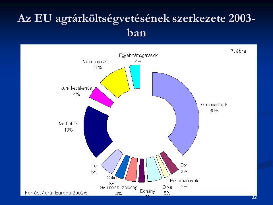 32 Az EU agrárköltségvetésének szerkezete 2003- ban