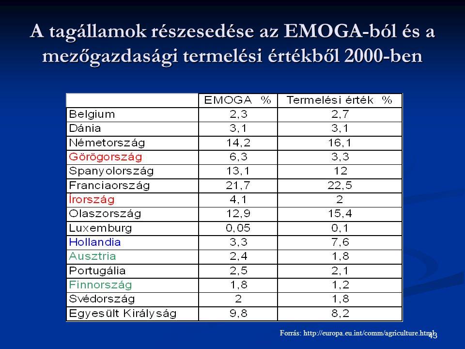 43 A tagállamok részesedése az EMOGA-ból és a mezőgazdasági termelési értékből 2000-ben Forrás: http://europa.eu.int/comm/agriculture.html