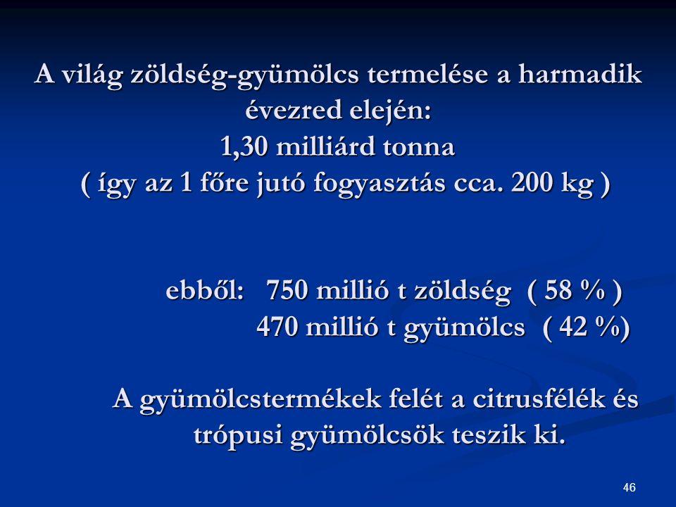 46 A világ zöldség-gyümölcs termelése a harmadik évezred elején: 1,30 milliárd tonna ( így az 1 főre jutó fogyasztás cca.