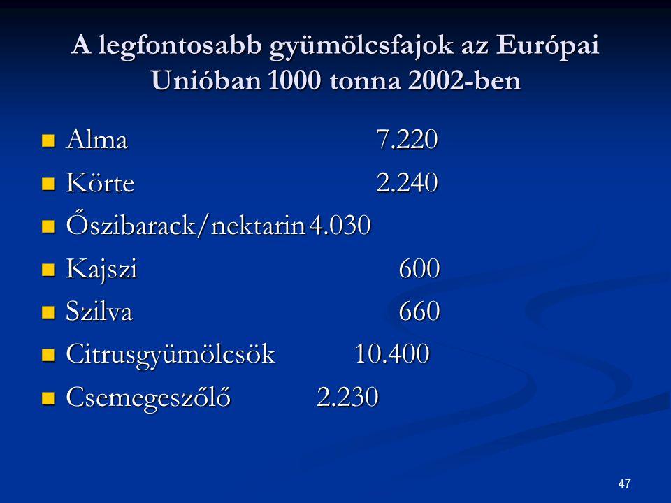 47 A legfontosabb gyümölcsfajok az Európai Unióban 1000 tonna 2002-ben Alma7.220 Alma7.220 Körte2.240 Körte2.240 Őszibarack/nektarin4.030 Őszibarack/nektarin4.030 Kajszi 600 Kajszi 600 Szilva 660 Szilva 660 Citrusgyümölcsök 10.400 Citrusgyümölcsök 10.400 Csemegeszőlő 2.230 Csemegeszőlő 2.230