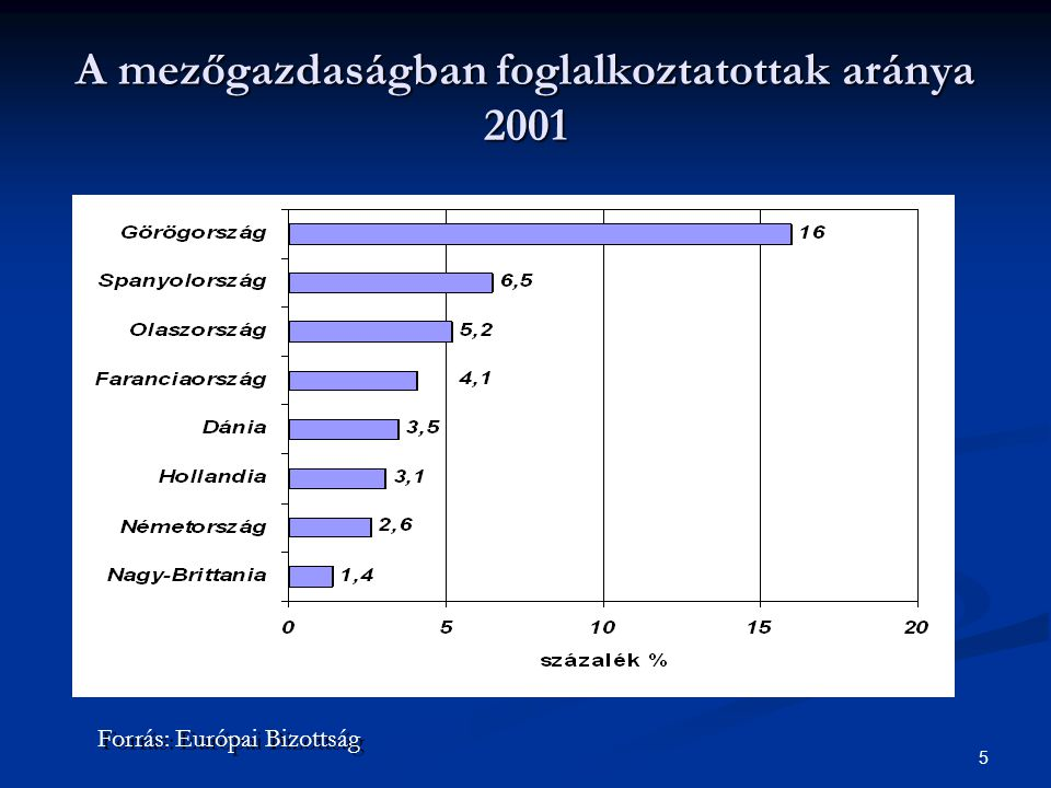 5 A mezőgazdaságban foglalkoztatottak aránya 2001 Forrás: Európai Bizottság
