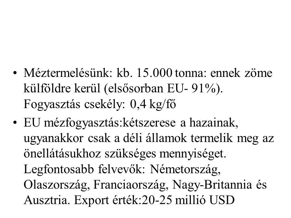 Méztermelésünk: kb. 15.000 tonna: ennek zöme külföldre kerül (elsősorban EU- 91%). Fogyasztás csekély: 0,4 kg/fő EU mézfogyasztás:kétszerese a hazaina