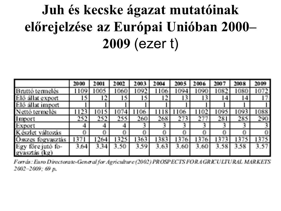 Juh és kecske ágazat mutatóinak előrejelzése az Európai Unióban 2000– 2009 (ezer t)