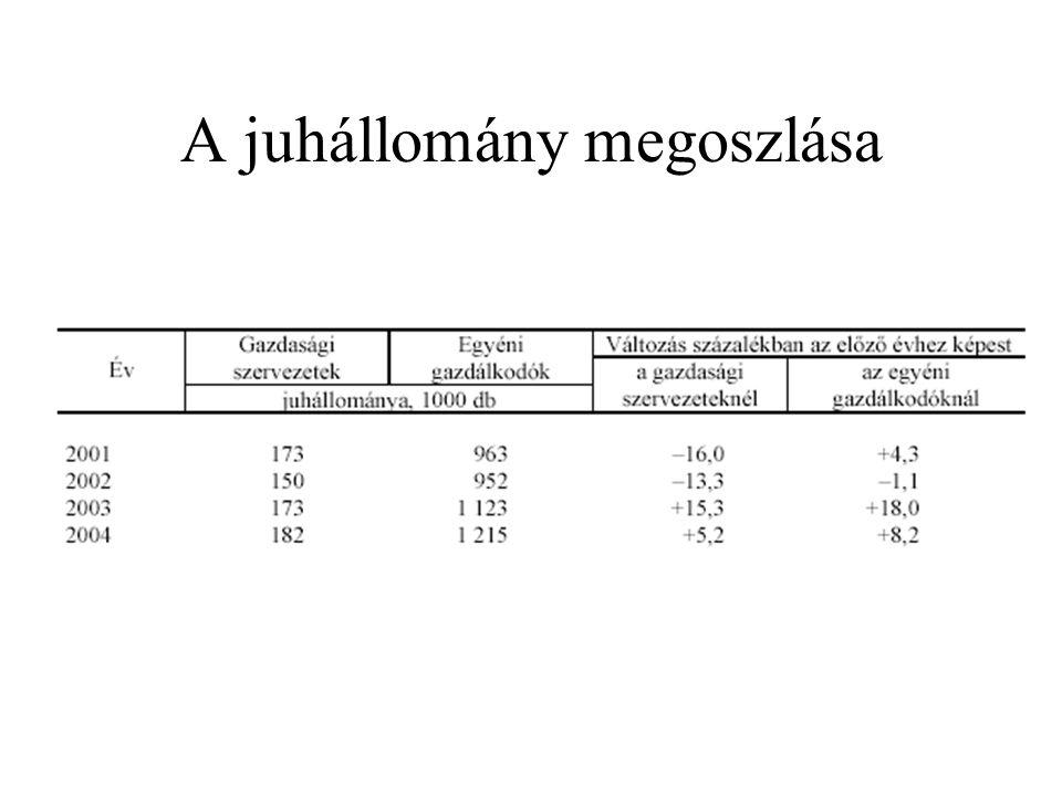 A juhot tartó gazdaságok száma