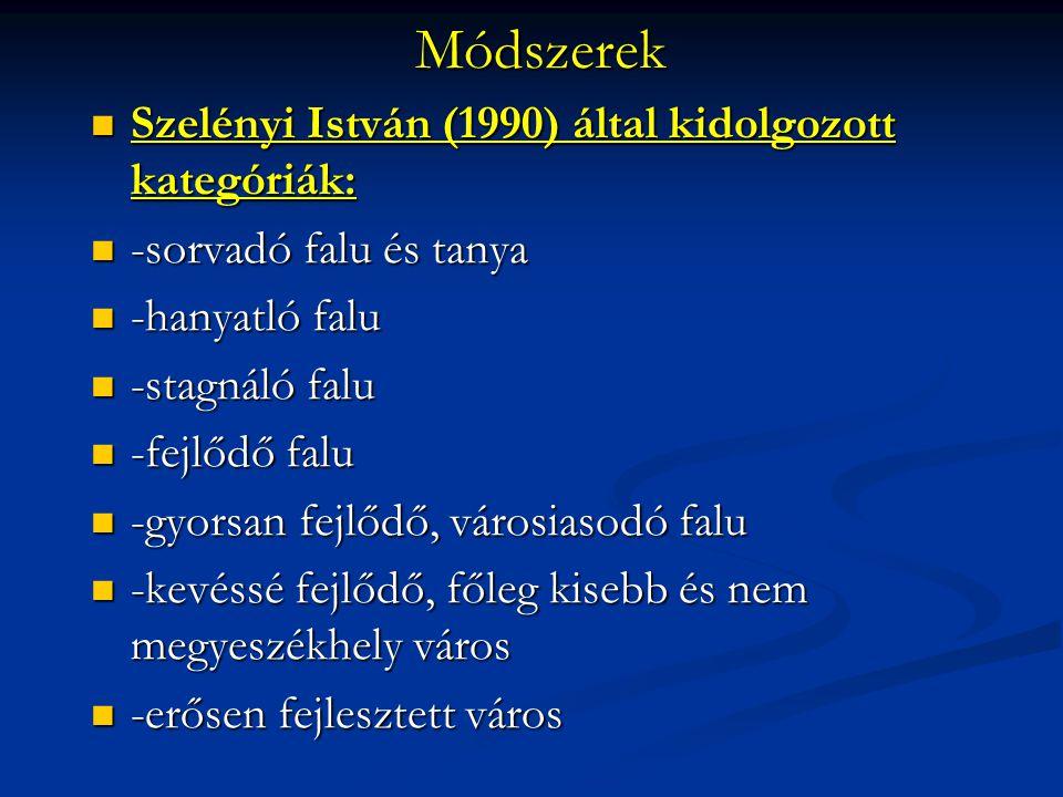 Módszerek Szelényi István (1990) által kidolgozott kategóriák: Szelényi István (1990) által kidolgozott kategóriák: -sorvadó falu és tanya -sorvadó fa
