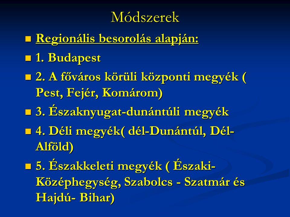 Módszerek Regionális besorolás alapján: Regionális besorolás alapján: 1. Budapest 1. Budapest 2. A főváros körüli központi megyék ( Pest, Fejér, Komár