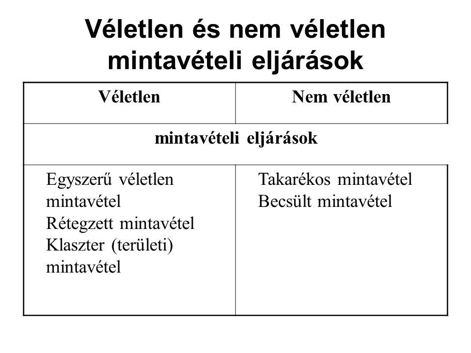 Véletlen és nem véletlen mintavételi eljárások VéletlenNem véletlen mintavételi eljárások Egyszerű véletlen mintavétel Rétegzett mintavétel Klaszter (