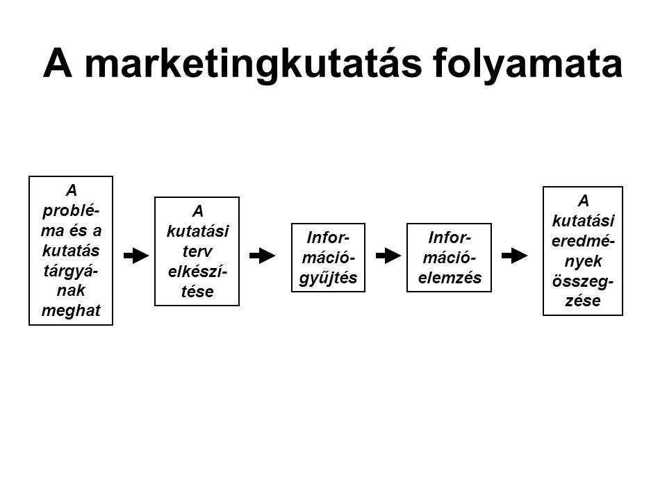 A marketingkutatás folyamata A problé- ma és a kutatás tárgyá- nak meghat A kutatási terv elkészí- tése Infor- máció- gyűjtés Infor- máció- elemzés A