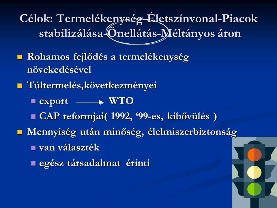 8 Rohamos fejlődés a termelékenység növekedésével Rohamos fejlődés a termelékenység növekedésével Túltermelés,következményei Túltermelés,következményei export WTO export WTO CAP reformjai( 1992, '99-es, kibővülés ) CAP reformjai( 1992, '99-es, kibővülés ) Mennyiség után minőség, élelmiszerbiztonság Mennyiség után minőség, élelmiszerbiztonság van választék van választék egész társadalmat érinti egész társadalmat érinti Célok: Termelékenység-Életszínvonal-Piacok stabilizálása-Önellátás-Méltányos áron