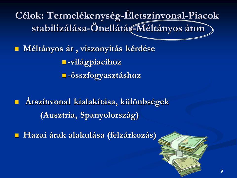 9 Méltányos ár, viszonyítás kérdése Méltányos ár, viszonyítás kérdése -világpiacihoz -világpiacihoz -összfogyasztáshoz -összfogyasztáshoz Árszínvonal kialakítása, különbségek Árszínvonal kialakítása, különbségek (Ausztria, Spanyolország) (Ausztria, Spanyolország) Hazai árak alakulása (felzárkozás) Hazai árak alakulása (felzárkozás) Célok: Termelékenység-Életszínvonal-Piacok stabilizálása-Önellátás-Méltányos áron