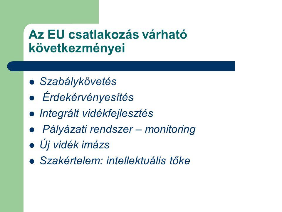 Az EU csatlakozás várható következményei Szabálykövetés Érdekérvényesítés Integrált vidékfejlesztés Pályázati rendszer – monitoring Új vidék imázs Sza