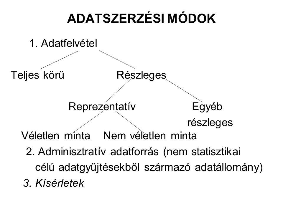 ADATSZERZÉSI MÓDOK 1. Adatfelvétel Teljes körű Részleges Reprezentatív Egyéb részleges Véletlen minta Nem véletlen minta 2. Adminisztratív adatforrás