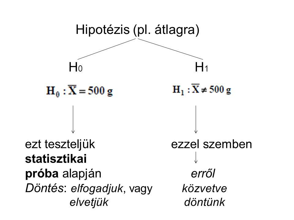 Hipotézis (pl. átlagra) H 0 H 1 ezt teszteljük ezzel szemben statisztikai próba alapján erről Döntés: elfogadjuk, vagy közvetve elvetjük döntünk