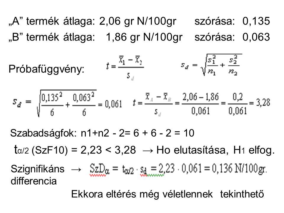 """A termék átlaga: 2,06 gr N/100gr szórása: 0,135 ""B termék átlaga: 1,86 gr N/100gr szórása: 0,063 Próbafüggvény: Szabadságfok: n1+n2 - 2= 6 + 6 - 2 = 10 t α/2 (SzF10) = 2,23 < 3,28 → Ho elutasítása, H 1 elfog."