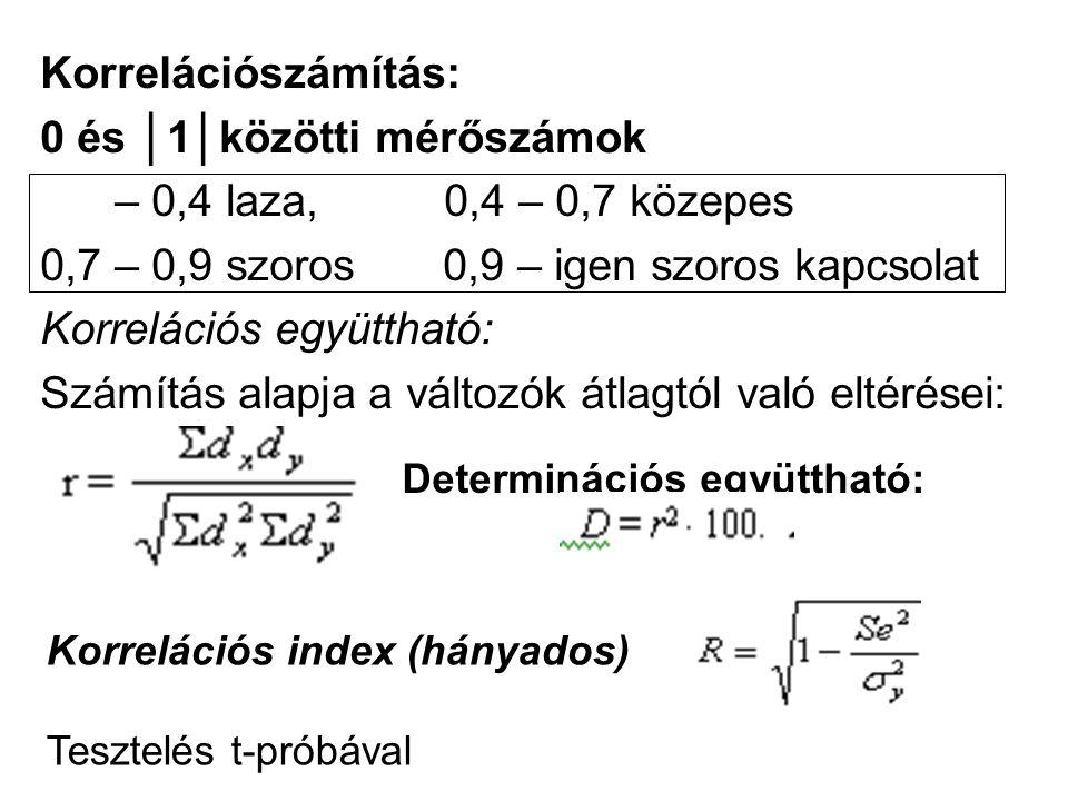 Korrelációszámítás: 0 és │1│közötti mérőszámok – 0,4 laza, 0,4 – 0,7 közepes 0,7 – 0,9 szoros 0,9 – igen szoros kapcsolat Korrelációs együttható: Számítás alapja a változók átlagtól való eltérései: Determinációs együttható: Korrelációs index (hányados) Tesztelés t-próbával