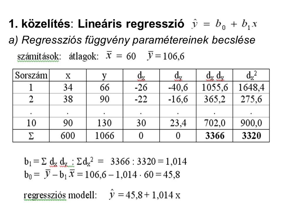 1. közelítés: Lineáris regresszió a) Regressziós függvény paramétereinek becslése
