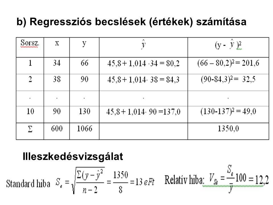 b) Regressziós becslések (értékek) számítása Illeszkedésvizsgálat