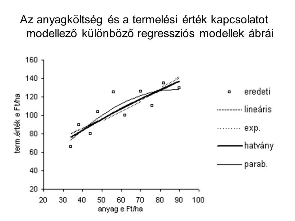 Az anyagköltség és a termelési érték kapcsolatot modellező különböző regressziós modellek ábrái