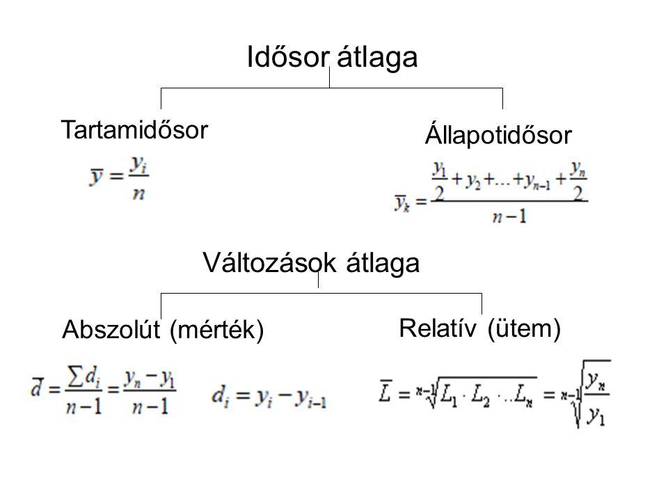 Idősor átlaga Tartamidősor Állapotidősor Változások átlaga Abszolút (mérték) Relatív (ütem)