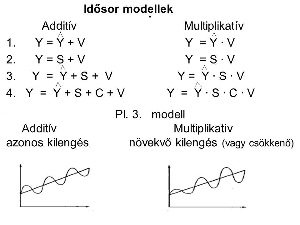 . Idősor modellek Additív Multiplikatív 1. Y = Y + V Y = Y ∙ V 2. Y = S + V Y = S ∙ V 3. Y = Y + S + V Y = Y ∙ S ∙ V 4. Y = Y + S + C + V Y = Y ∙ S ∙