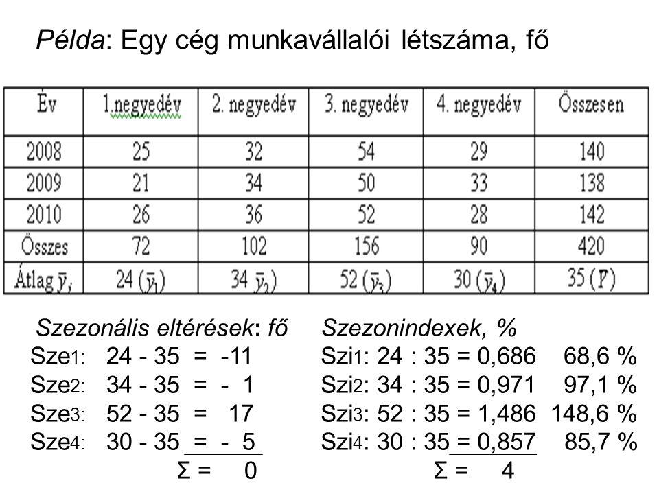 . Példa: Egy cég munkavállalói létszáma, fő Szezonális eltérések: fő Sze 1: 24 - 35 = -11 Sze 2: 34 - 35 = - 1 Sze 3: 52 - 35 = 17 Sze 4: 30 - 35 = - 5 Σ = 0 Szezonindexek, % Szi 1 : 24 : 35 = 0,686 68,6 % Szi 2 : 34 : 35 = 0,971 97,1 % Szi 3 : 52 : 35 = 1,486 148,6 % Szi 4 : 30 : 35 = 0,857 85,7 % Σ = 4