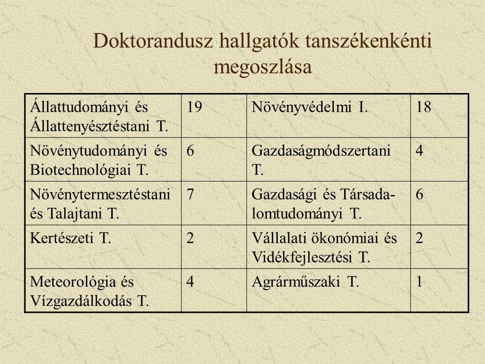 Doktorandusz hallgatók tanszékenkénti megoszlása Állattudományi és Állattenyésztéstani T. 19Növényvédelmi I.18 Növénytudományi és Biotechnológiai T. 6