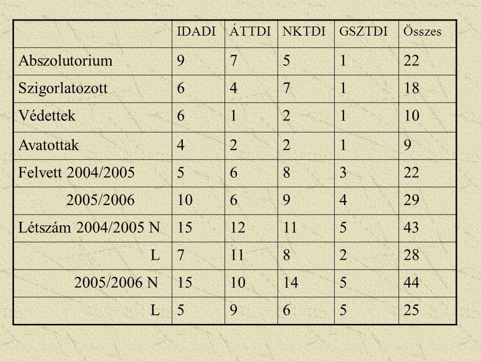 IDADIÁTTDINKTDIGSZTDIÖsszes Abszolutorium975122 Szigorlatozott647118 Védettek612110 Avatottak42219 Felvett 2004/2005568322 2005/20061069429 Létszám 20