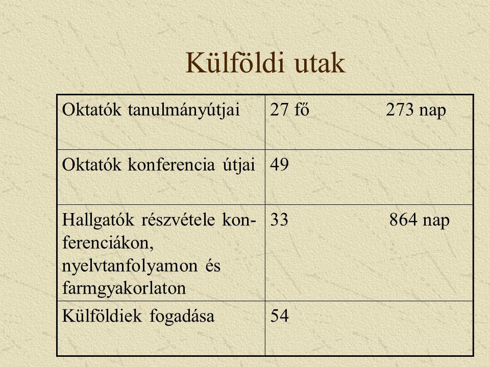 Külföldi utak Oktatók tanulmányútjai27 fő 273 nap Oktatók konferencia útjai49 Hallgatók részvétele kon- ferenciákon, nyelvtanfolyamon és farmgyakorlaton 33 864 nap Külföldiek fogadása54