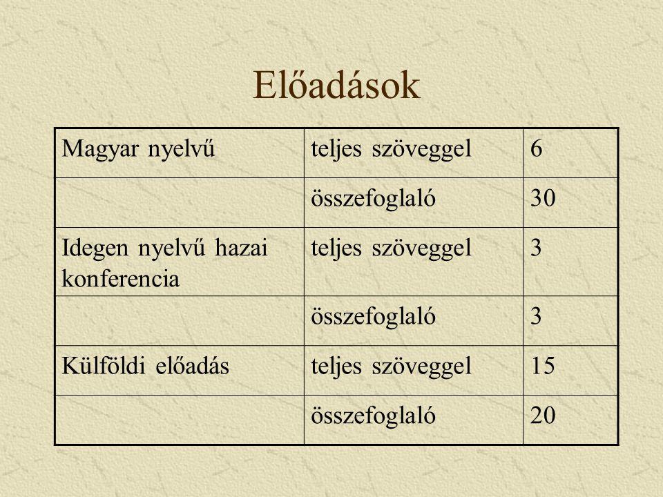 Előadások Magyar nyelvűteljes szöveggel6 összefoglaló30 Idegen nyelvű hazai konferencia teljes szöveggel3 összefoglaló3 Külföldi előadásteljes szöveggel15 összefoglaló20